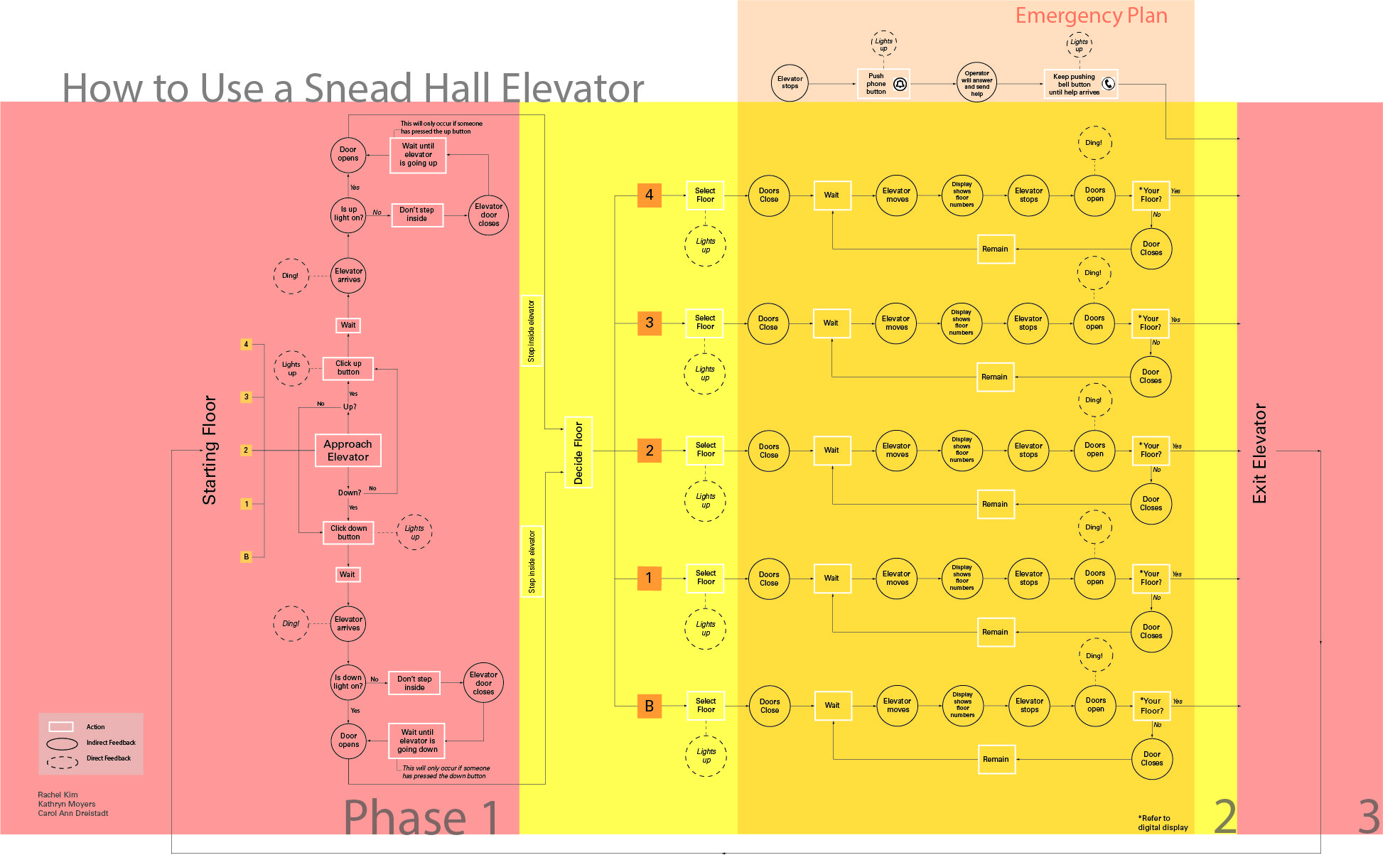 How to use an elevator diagram
